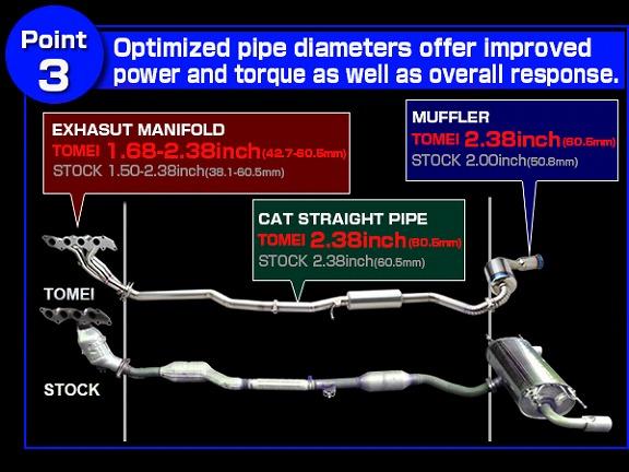 NEW RELEASE: 3 brand new NC MIATA / MX-5 exhaust parts! | TOMEI