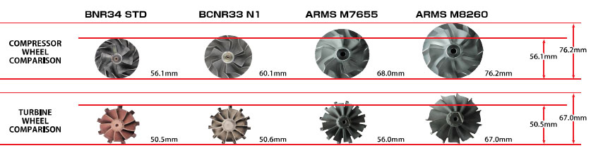 ARMS Turbine Kit for RB26DETT M7655 / M8260 | TOMEI POWERED USA