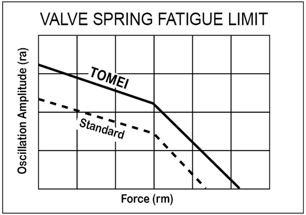 this is how our valve springs are suitable for use on extreme engine speed  conditions of super-high revs exceeding 10,000 rpm, which had not been  previously