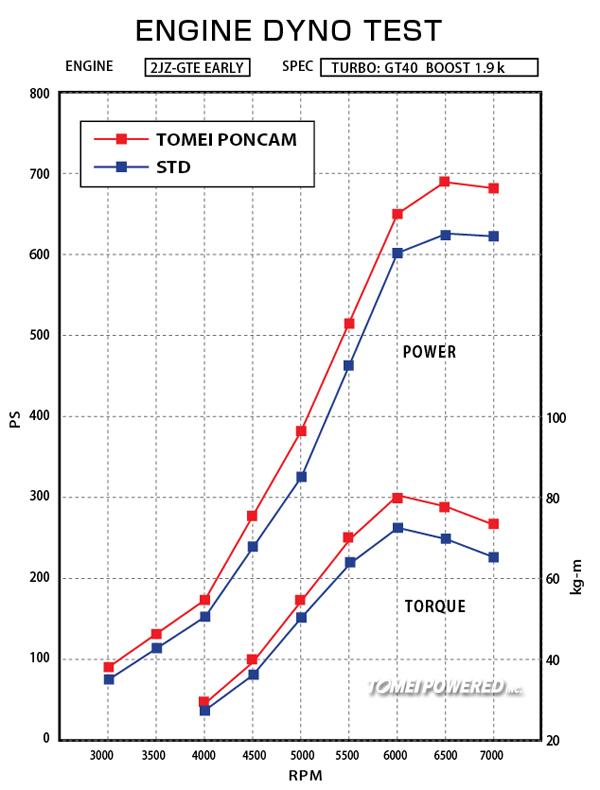 New Products: PONCAMS for the 2JZ-GTE (Early Model) | TOMEI