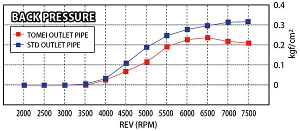 Chart-backPressure-6